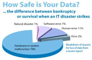 secure-data-back-up-for-businesses